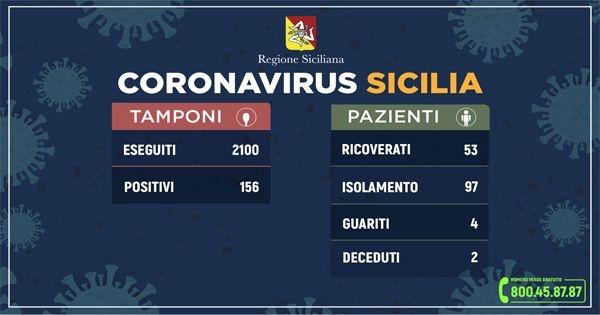 ++Coronavirus: l'aggiornamento in Sicilia, 156 positivi e 4 guariti++