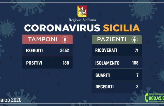 ++Coronavirus: l'aggiornamento in Sicilia, 188 positivi e 7 guariti++