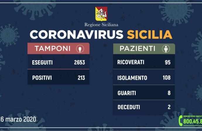 ++Coronavirus: l'aggiornamento in Sicilia, 213 positivi e 8 guariti++