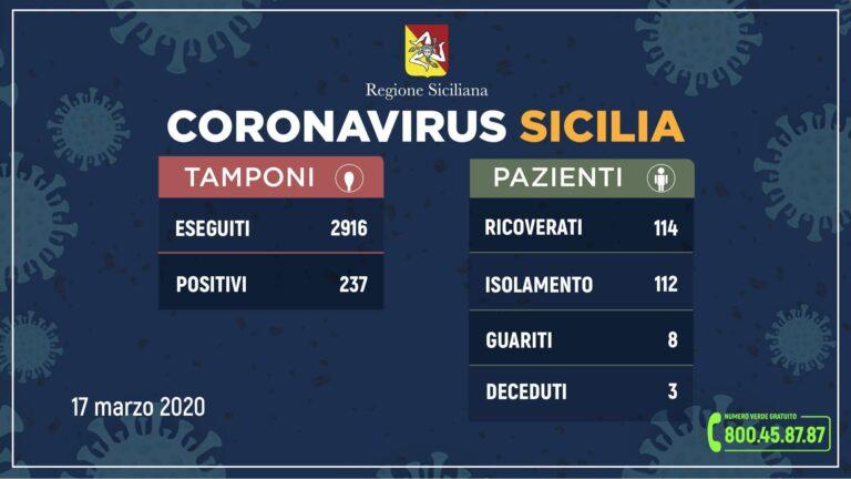 ++Coronavirus: l'aggiornamento in Sicilia, 237 positivi e 8 guariti++
