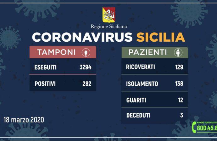 ++Coronavirus: l'aggiornamento in Sicilia, 282 positivi e 12 guariti++