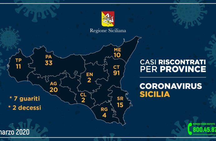 ++Coronavirus, i casi in Sicilia nelle varie province++