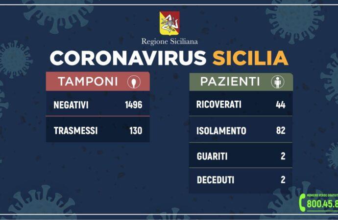 ++Coronavirus: l'aggiornamento oggi in Sicilia++