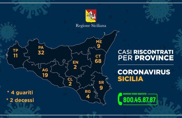 ++Coronavirus, così i casi in Sicilia nelle nove province++