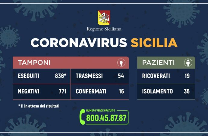 ++Coronavirus: l'aggiornamento in Sicilia, un solo caso in più++