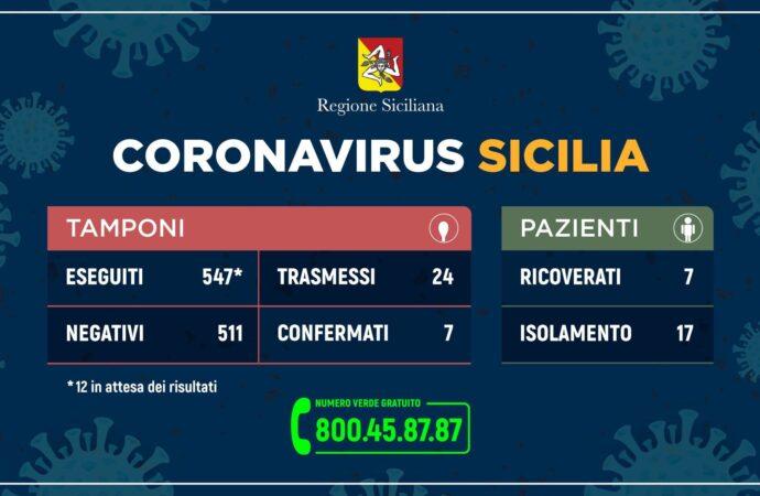 ++Coronavirus: l'aggiornamento dei casi in Sicilia++