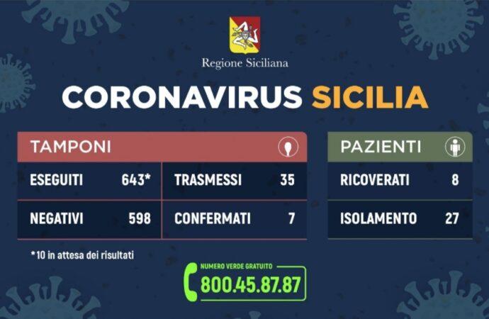 Coronavirus, l'aggiornamento dei casi in Sicilia: un altro guarito, nessun paziente in regime di terapia intensiva