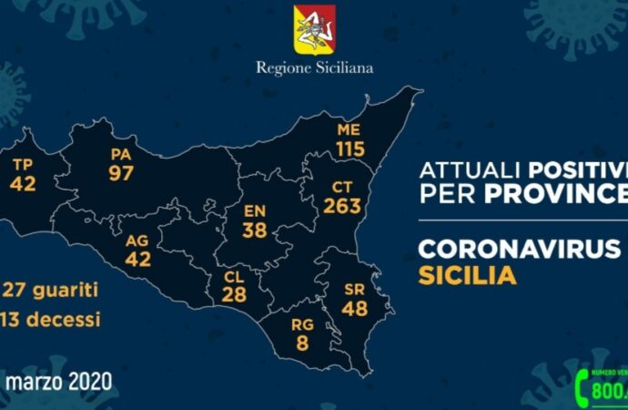 Coronavirus, 10 casi in più in provincia di Trapani