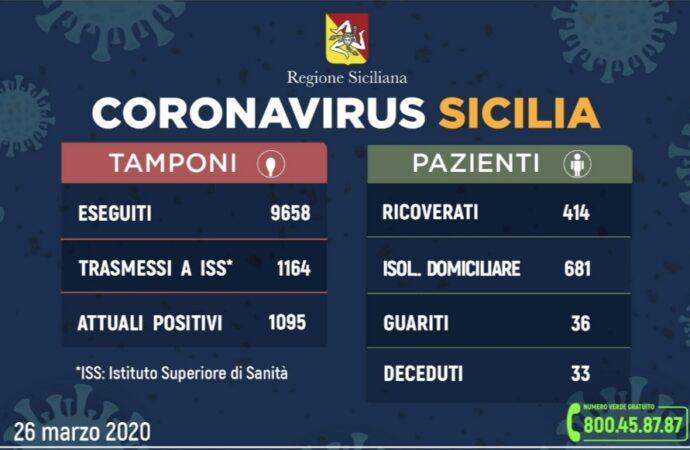 +++Coronavirus, l'aggiornamento in Sicilia+++