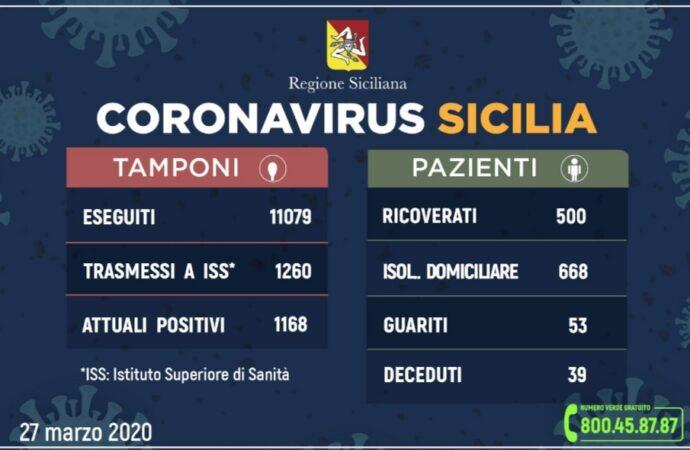 +++Coronavirus, l'aggiornamento in Sicilia +++