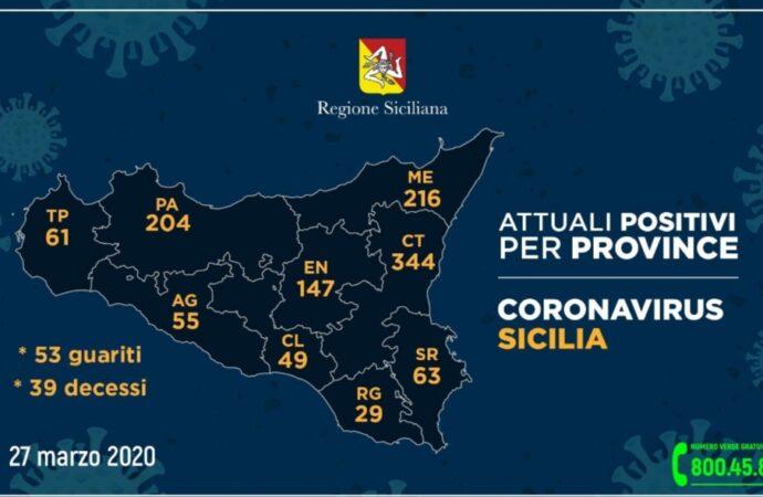 +++Coronavirus, il dato in Sicilia aggiornato per provincia+++