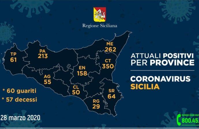 +++Coronavirus, i dati in Sicilia divisi per provincia+++
