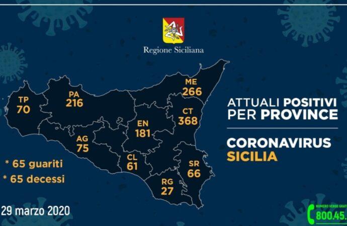 +++Coronavirus, i dati nelle province siciliane al 29 marzo. A Trapani 70+++