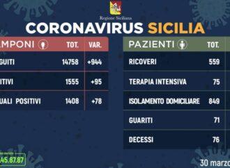+++Coronavirus, l'aggiornamento in Sicilia 30 marzo – 95 casi in più+++