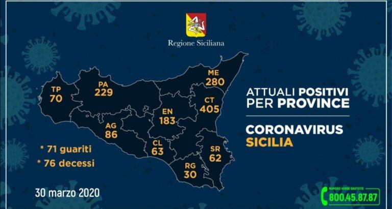 +++Coronavirus, i dati aggiornati per provincia – 30 marzo. A Trapani sempre 70+++