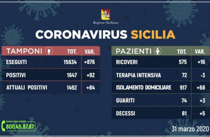 +++Coronavirus, l'aggiornamento in Sicilia – 31 marzo. Più 92 casi+++