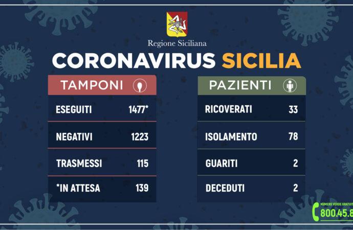 ++Coronavirus: l'aggiornamento in Sicilia++