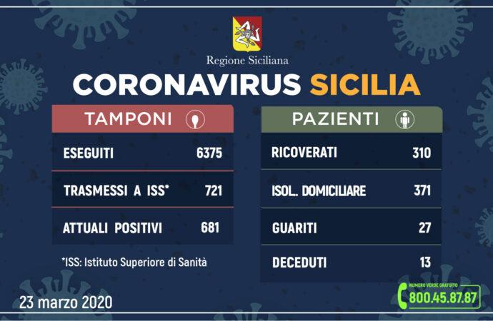 ++Coronavirus: l'aggiornamento in Sicilia, 681 attuali positivi 27 guariti++