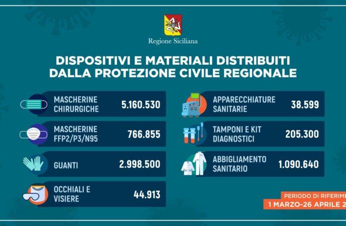 Coronavirus: Sicilia, così i Dpi e il materiale distribuito dalla Regione