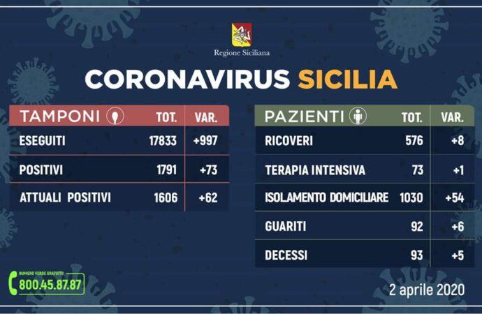 +++Coronavirus, ecco l'aggiornamento dei dati in Sicilia 2 aprile. 73 casi in più+++
