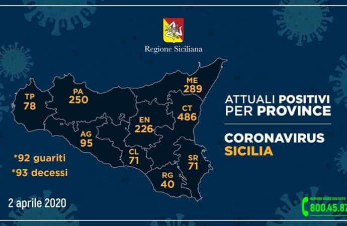 +++Coronavirus, i dati in Sicilia divisi per provincia 2 aprile. A Trapani 78 casi+++