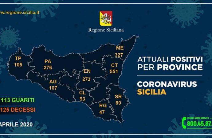 +++Coronavirus, i dati in Sicilia divisi per provincia 7 aprile. 105 casi a Trapani+++