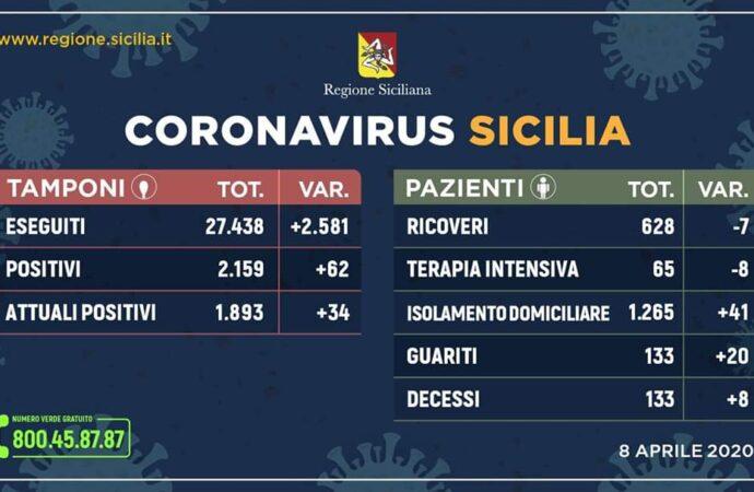 +++Coronavirus, l'aggiornamento in Sicilia 8 aprile. 62 casi in più+++