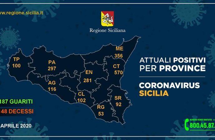 +++Coronavirus, i dati in Sicilia divisi per provincia 10 aprile. Nessun nuovo caso nel Trapanese+++