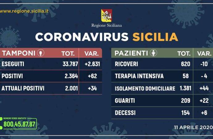 +++Coronavirus, l'aggiornamento in Sicilia 11 aprile. 62 casi in più+++