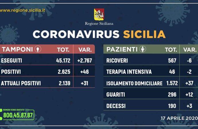 +++Coronavirus, l'aggiornamento in Sicilia 17 aprile. 46 casi in più+++
