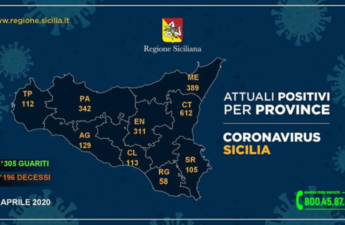 +++Coronavirus, i dati in Sicilia divisi per provincia 18 aprile. 112 casi nel Trapanese+++