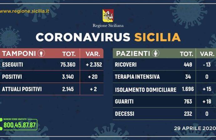 +++Coronavirus, l'aggiornamento in Sicilia 29 aprile. Soltanto 20 casi in più+++
