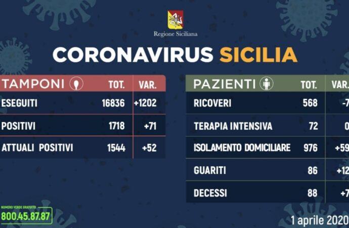 +++Coronavirus, l'aggiornamento in Sicilia 1 aprile. 71 casi in più