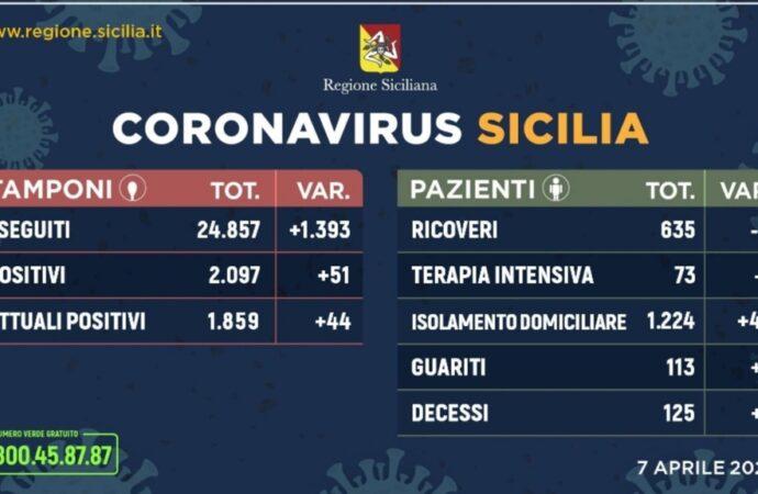 +++Coronavirus, l'aggiornamento in Sicilia 7 aprile. 51 casi in più+++