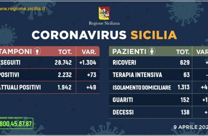 +++Coronavirus, l'aggiornamento in Sicilia 9 aprile. 73 casi in più+++