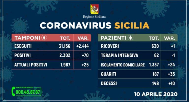 +++Coronavirus, l'aggiornamento in Sicilia 10 aprile. 70 casi in più