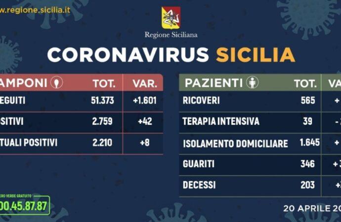 +++Coronavirus, l'aggiornamento in Sicilia 20 aprile. 42 casi in più+++