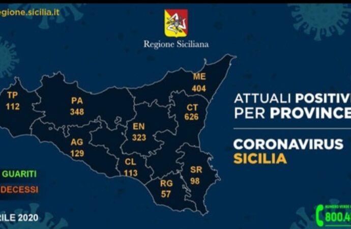 +++Coronavirus, i dati in Sicilia divisi per provincia 20 aprile+++