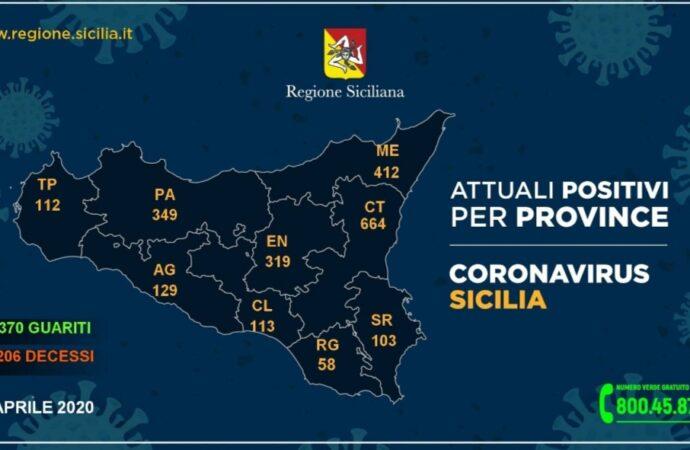 +++Coronavirus, i dati in Sicilia divisi per provincia 21 aprile+++