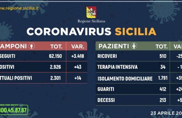+++Coronavirus, l'aggiornamento in Sicilia 23 aprile. 43 casi in più+++