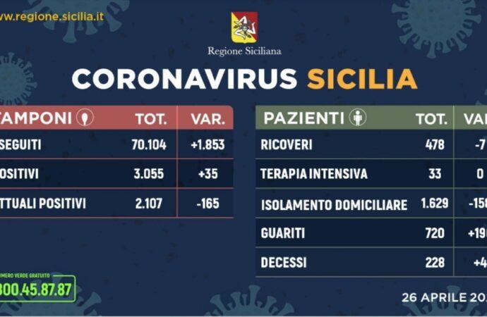 +++Coronavirus, l'aggiornamento in Sicilia 26 aprile. Boom di guariti+++