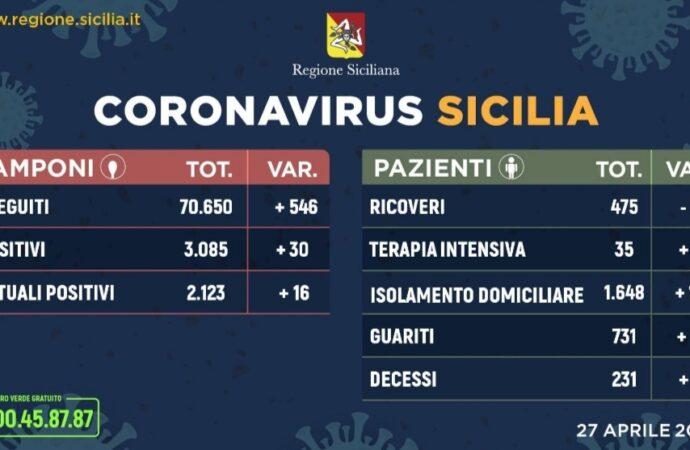 +++Coronavirus, l'aggiornamento in Sicilia 27 aprile. 30 casi in piu +++