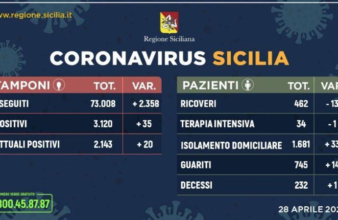 +++Coronavirus, l'aggiornamento in Sicilia 28 aprile. Calano ancora i ricoveri e aumentano i guariti +++