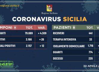 +++Coronavirus, l'aggiornamento in Sicilia 30 aprile+++