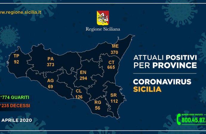 +++Coronavirus, i dati in Sicilia divisi per provincia 30 aprile++