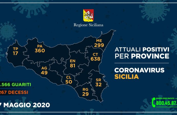 +++Coronavirus, i dati in Sicilia divisi per provincia 17 maggio+++