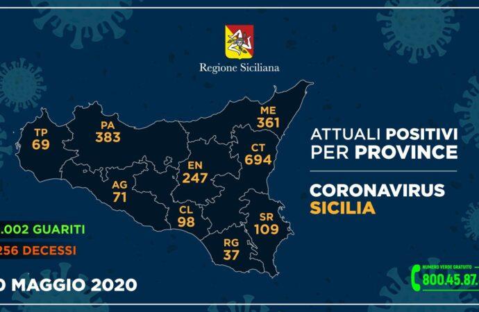 +++Coronavirus, i dati in Sicilia divisi per provincia 10 maggio+++