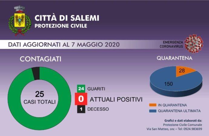 Covid-19, zero positivi a Salemi