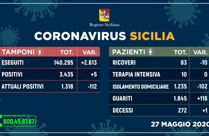 ++Coronavirus: in Sicilia boom di guariti e un solo decesso++