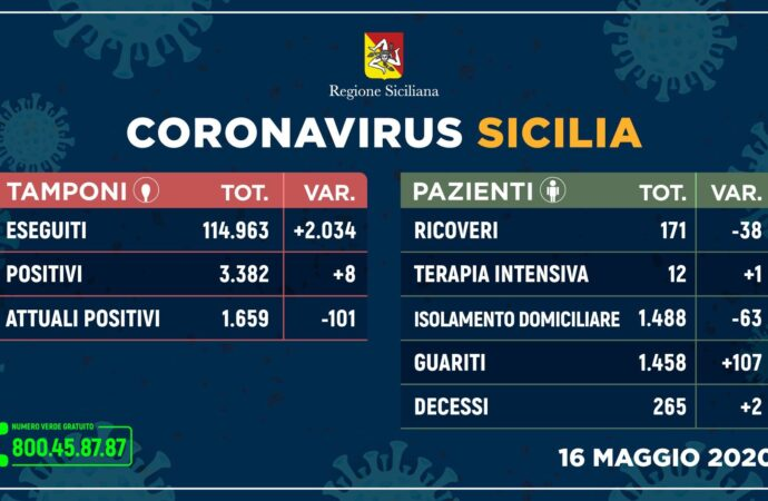 ++Coronavirus: sempre più guariti e meno ricoveri, 8 nuovi positivi++
